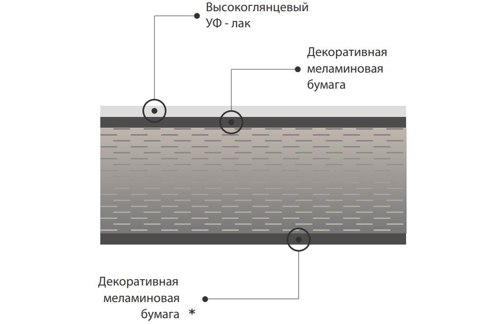 Структура фасадов Глосс